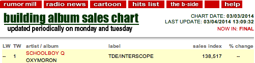 Screen Shot 2014 03 04 at 5.20.47 PM Schoolboy Q Tops The Billboard Charts